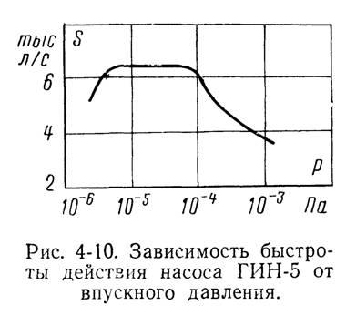 Принцып работы ионных насосов