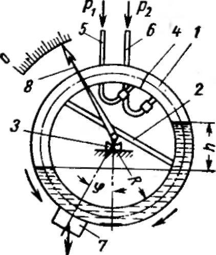 Схема действия кольцевого